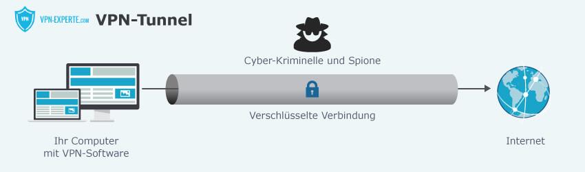Ein mit VPN gegen Hacker gesicherter Tunnel von Computer zu Internet