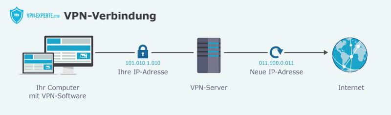 Ein VPN verdeckt die eigene IP-Adresse mit Hilfe von VPN Servern.